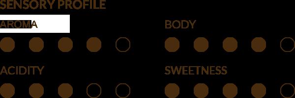 Danesi Special Sensorial Profile